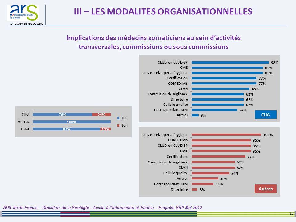 Direction de la stratégie III – LES MODALITES ORGANISATIONNELLES 15 ARS Ile de France – Direction de la Stratégie - Accès à lInformation et Etudes – E