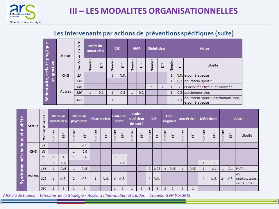 Direction de la stratégie III – LES MODALITES ORGANISATIONNELLES 24 ARS Ile de France – Direction de la Stratégie - Accès à lInformation et Etudes – E