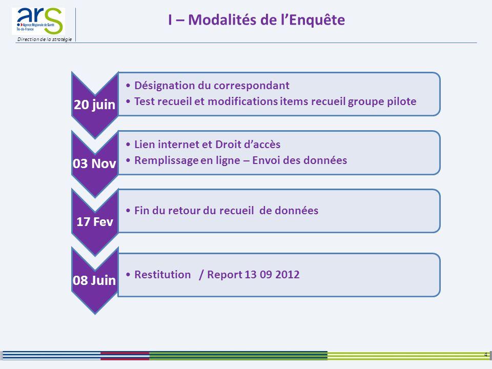 Direction de la stratégie I – LES ETABLISSEMENTS ENQUETES Sur les 34 établissements interrogés, 30 ont répondu à lenquête : 5 Ets de moins de 50 lits dH.C.