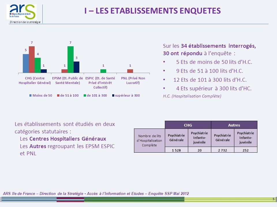 Direction de la stratégie I – LES ETABLISSEMENTS ENQUETES Sur les 34 établissements interrogés, 30 ont répondu à lenquête : 5 Ets de moins de 50 lits