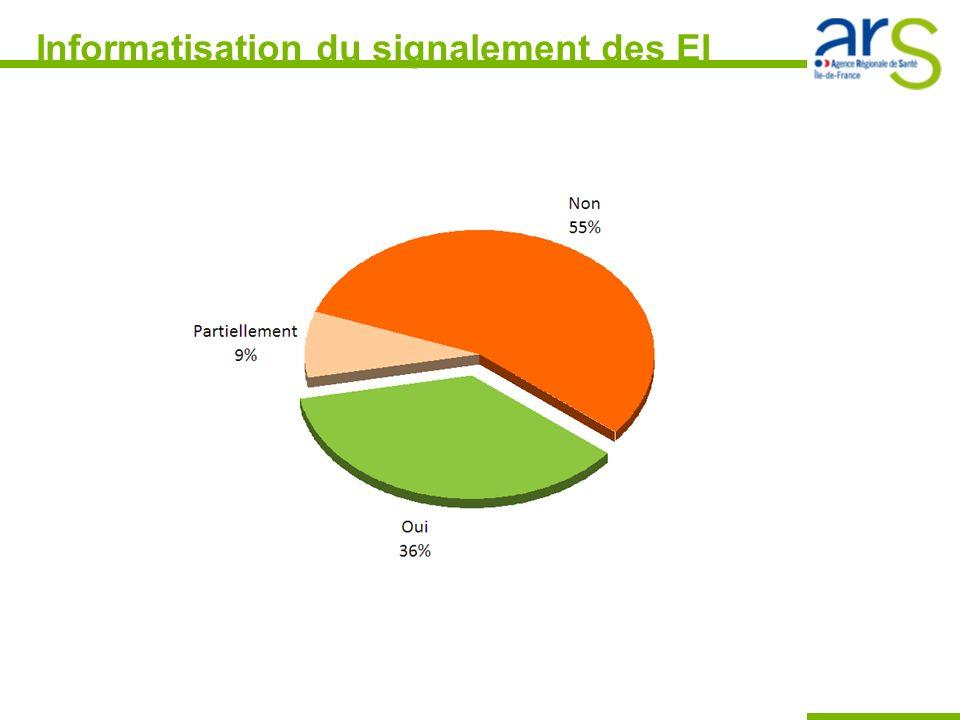 Nombre de signalements dEI et EIAS* Si lon ramène au nombre de lits et places déclarés, le nombre/ES/an/lit est de 1,2 à 1,9 pour les EI et de 0,3 à 0,6 pour les EIAS Constat : une légère tendance à laugmentation entre 2009 et 2010 * Evénement Indésirable Associé aux Soins ANNEE Nombre Événements/an GLOBALESPICPRIVESPUBLICS 2009 EI/ES 288169201660 EIAS/ES74 (26%)5658139 2010 EI/ES320180216761 EIAS/ES89 (29%)6068180