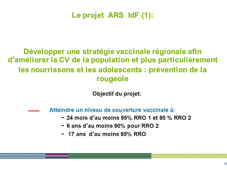 10 Le projet ARS IdF (1): Développer une stratégie vaccinale régionale afin daméliorer la CV de la population et plus particulièrement les nourrissons et les adolescents : prévention de la rougeole Objectif du projet: Atteindre un niveau de couverture vaccinale à: - 24 mois dau moins 95% RRO 1 et 80 % RRO 2 - 6 ans dau moins 90% pour RRO 2 - 17 ans dau moins 95% RRO