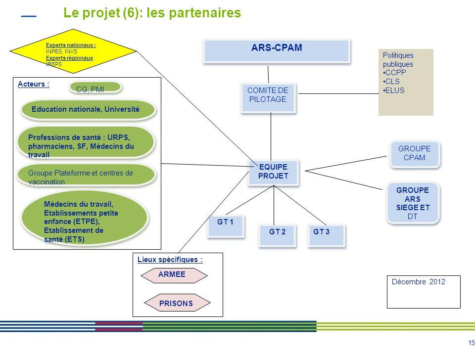 15 Le projet (6): les partenaires Lieux spécifiques : EQUIPE PROJET COMITE DE PILOTAGE GROUPE CPAM GROUPE ARS SIEGE ET DT GT 1 GT 2 GT 3 Politiques publiques CCPP CLS ELUS Experts nationaux : INPES, INVS Experts régionaux : IREPS Acteurs : CG, PMI Education nationale, Université Professions de santé : URPS, pharmaciens, SF, Médecins du travail Groupe Plateforme et centres de vaccination PRISONS ARMEE Médecins du travail, Etablissements petite enfance (ETPE), Etablissement de santé (ETS) ARS-CPAM Décembre 2012
