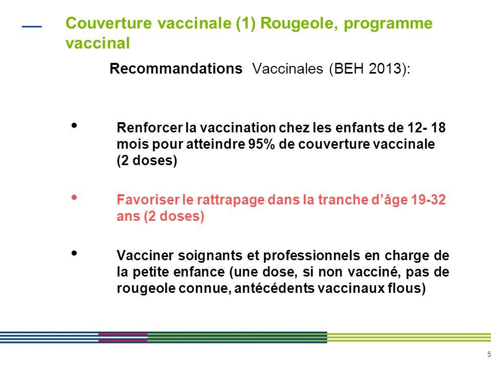5 Couverture vaccinale (1) Rougeole, programme vaccinal Recommandations Vaccinales (BEH 2013): Renforcer la vaccination chez les enfants de 12- 18 mois pour atteindre 95% de couverture vaccinale (2 doses) Favoriser le rattrapage dans la tranche dâge 19-32 ans (2 doses) Vacciner soignants et professionnels en charge de la petite enfance (une dose, si non vacciné, pas de rougeole connue, antécédents vaccinaux flous)