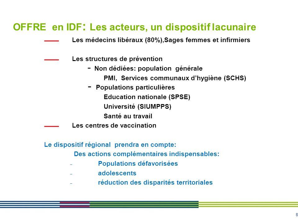 9 LOFFRE (2): Le dispositif public gratuit de vaccination LIle de France compte 122 sites dont 56 sites en Seine St Denis 90 000 personnes ont été vaccinées en 2011 dont 48% à Paris et 34 % en Seine Saint Denis 4 Conseils généraux ont une compétence déléguée par convention en 2012 pour les dpts 75, 91, 93, 95 (dotation générale de décentralisation (DGD) 4 départements sont gérés par lARS en 2013 (77, 92, 94, 78), Les départements 78 et 94 ont mis en place une plate forme de coordination