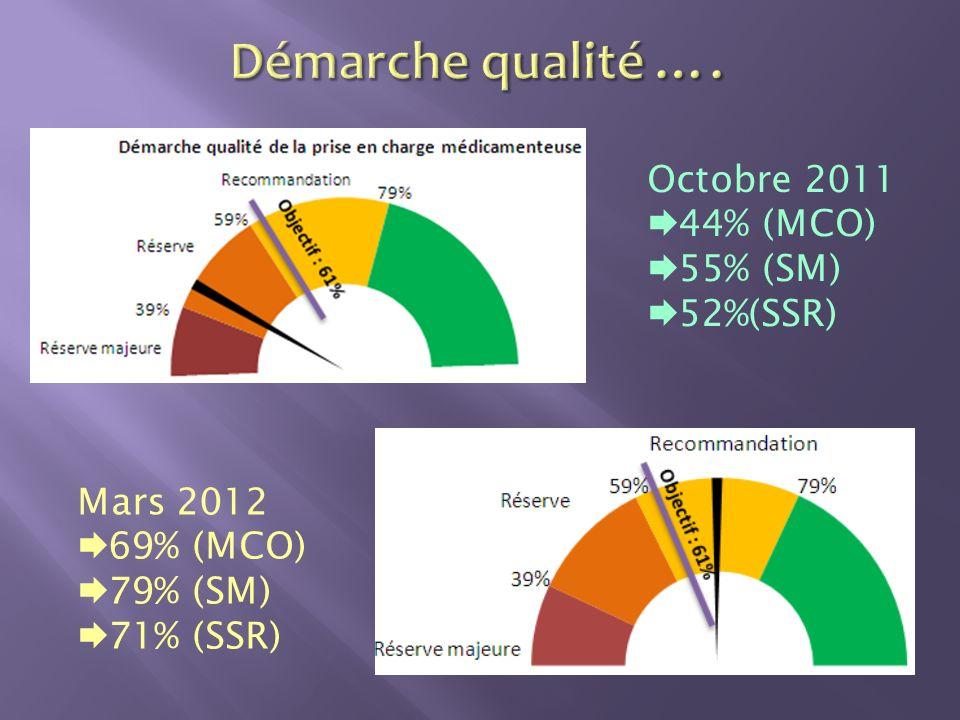 Octobre 2011 44% (MCO) 55% (SM) 52%(SSR) Mars 2012 69% (MCO) 79% (SM) 71% (SSR)