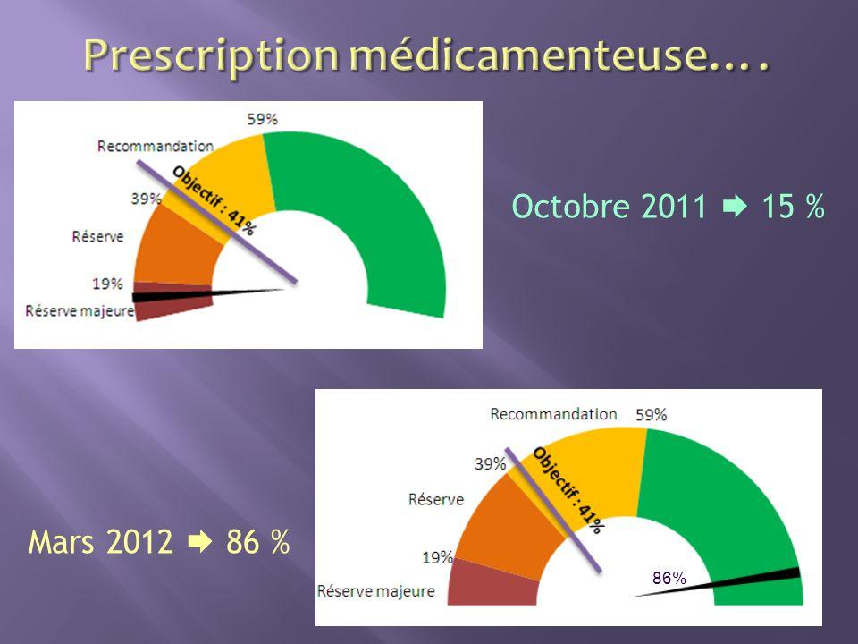 Octobre 2011 15 % Mars 2012 86 % 86%