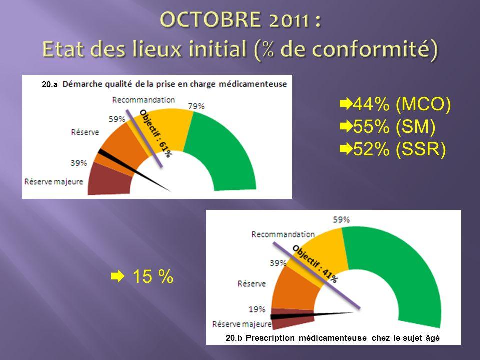 44% (MCO) 55% (SM) 52% (SSR) 15 % 20.b Prescription médicamenteuse chez le sujet âgé 20.a