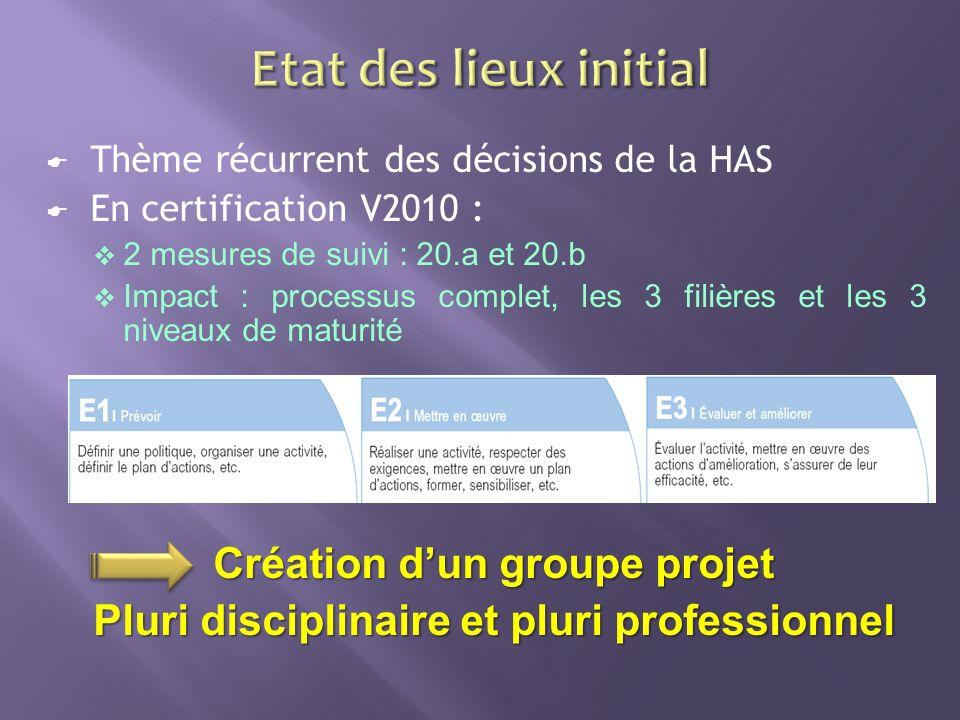 Thème récurrent des décisions de la HAS En certification V2010 : 2 mesures de suivi : 20.a et 20.b Impact : processus complet, les 3 filières et les 3 niveaux de maturité Création dun groupe projet Pluri disciplinaire et pluri professionnel