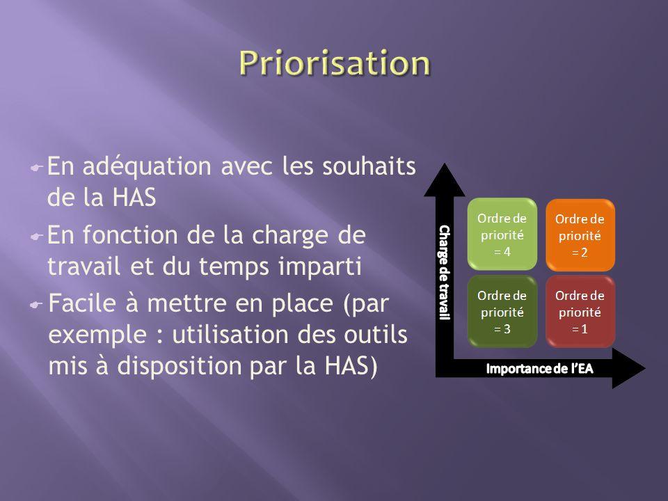 En adéquation avec les souhaits de la HAS En fonction de la charge de travail et du temps imparti Facile à mettre en place (par exemple : utilisation des outils mis à disposition par la HAS)