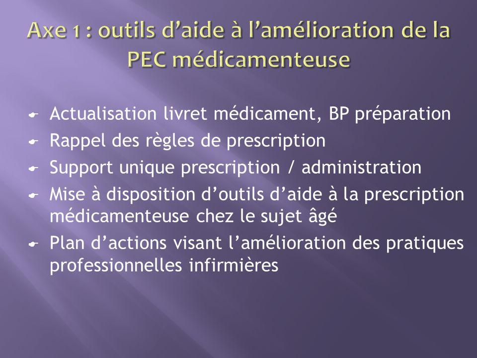 Médicaments non identifiés (conditionnement unitaire) projet national .