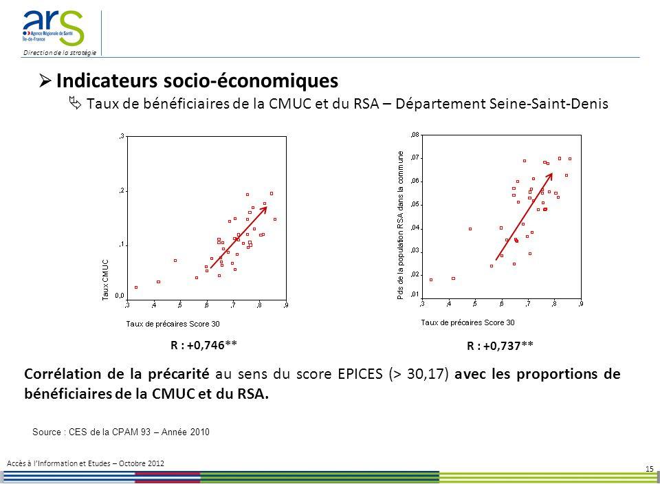 Direction de la stratégie 15 Indicateurs socio-économiques Taux de bénéficiaires de la CMUC et du RSA – Département Seine-Saint-Denis Corrélation de la précarité au sens du score EPICES (> 30,17) avec les proportions de bénéficiaires de la CMUC et du RSA.