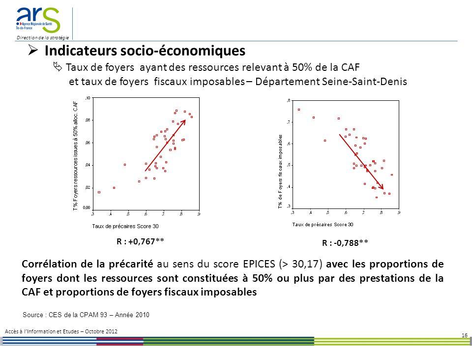 Direction de la stratégie 16 Corrélation de la précarité au sens du score EPICES (> 30,17) avec les proportions de foyers dont les ressources sont constituées à 50% ou plus par des prestations de la CAF et proportions de foyers fiscaux imposables R : +0,767** R : -0,788** Accès à lInformation et Etudes – Octobre 2012 Indicateurs socio-économiques Taux de foyers ayant des ressources relevant à 50% de la CAF et taux de foyers fiscaux imposables – Département Seine-Saint-Denis Source : CES de la CPAM 93 – Année 2010