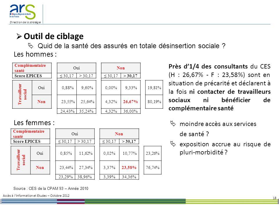 Direction de la stratégie Près d1/4 des consultants du CES (H : 26,67% - F : 23,58%) sont en situation de précarité et déclarent à la fois ni contacter de travailleurs sociaux ni bénéficier de complémentaire santé moindre accès aux services de santé .