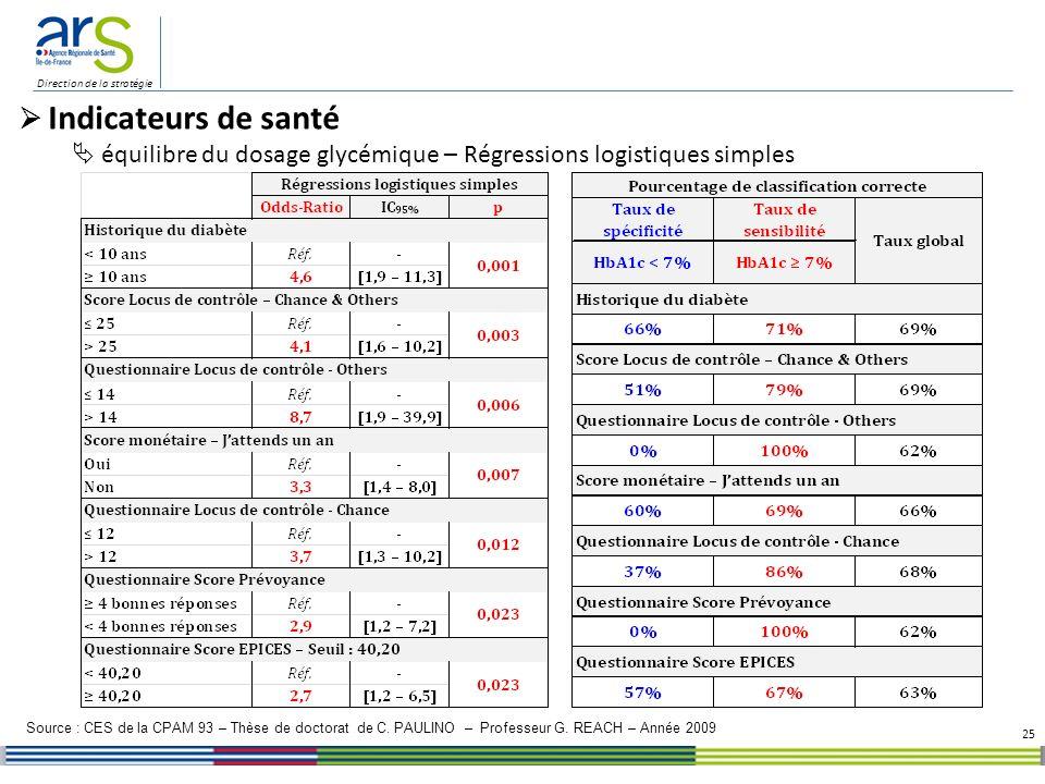 Direction de la stratégie 25 Indicateurs de santé équilibre du dosage glycémique – Régressions logistiques simples Source : CES de la CPAM 93 – Thèse de doctorat de C.