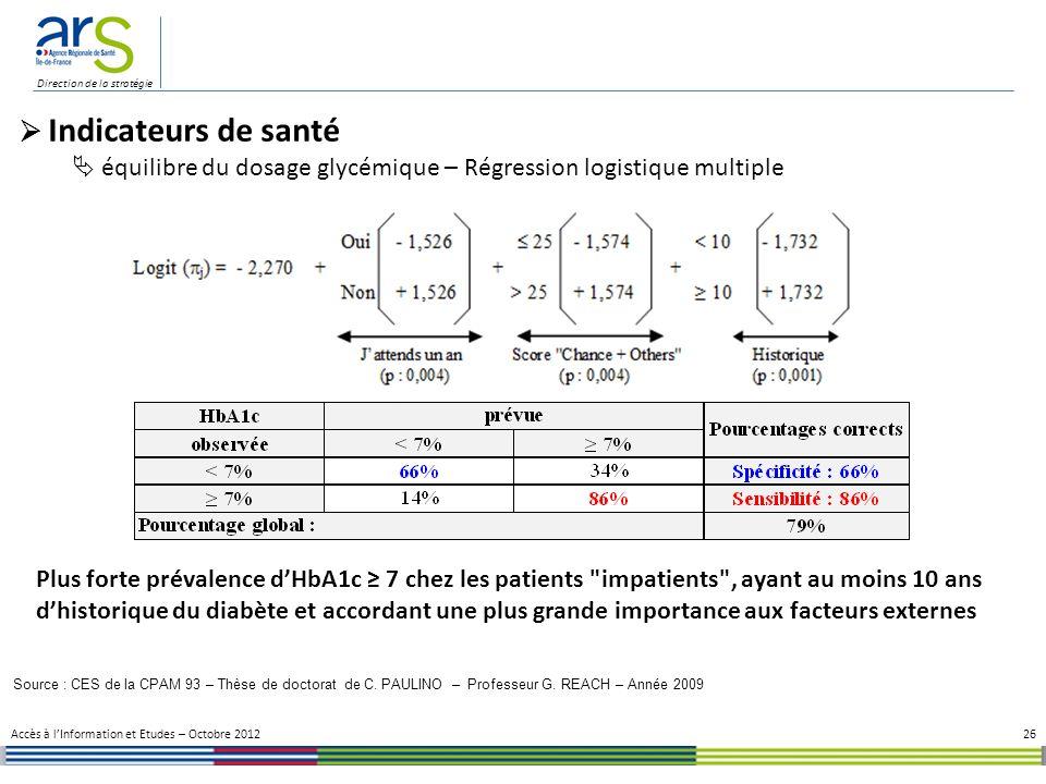 Direction de la stratégie 26 Indicateurs de santé équilibre du dosage glycémique – Régression logistique multiple Source : CES de la CPAM 93 – Thèse de doctorat de C.