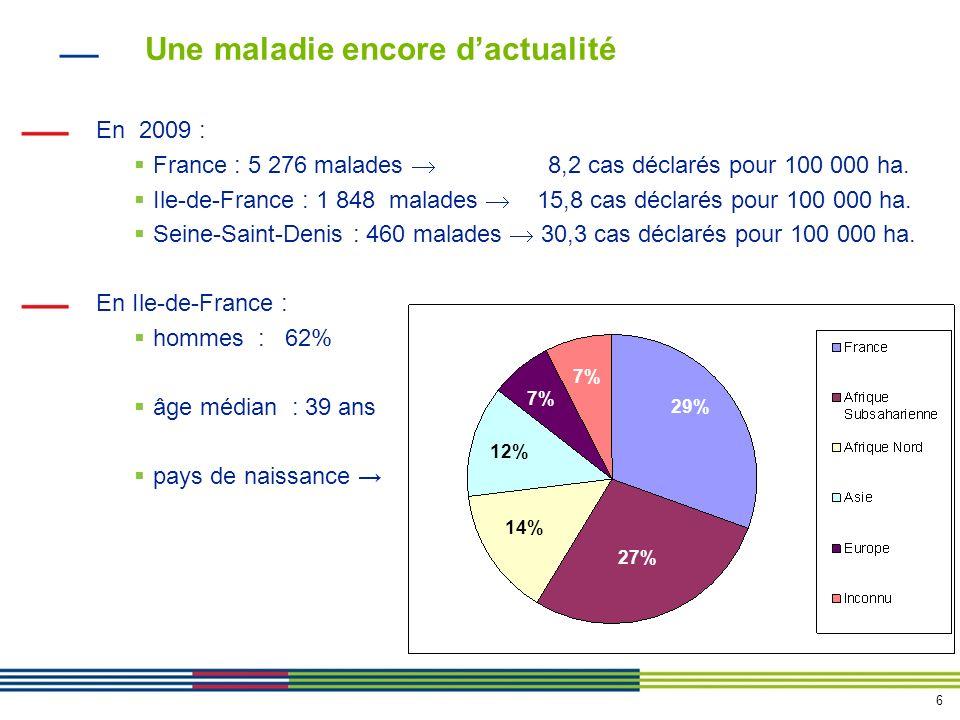 6 Une maladie encore dactualité En 2009 : France : 5 276 malades 8,2 cas déclarés pour 100 000 ha.