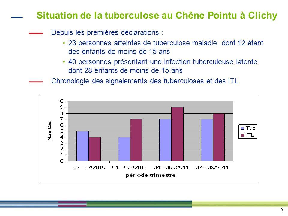 9 Situation de la tuberculose au Chêne Pointu à Clichy Depuis les premières déclarations : 23 personnes atteintes de tuberculose maladie, dont 12 étant des enfants de moins de 15 ans 40 personnes présentant une infection tuberculeuse latente dont 28 enfants de moins de 15 ans Chronologie des signalements des tuberculoses et des ITL