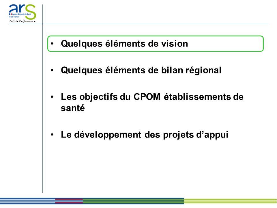 Cellule Performance Quelques éléments de vision Quelques éléments de bilan régional Les objectifs du CPOM établissements de santé Le développement des