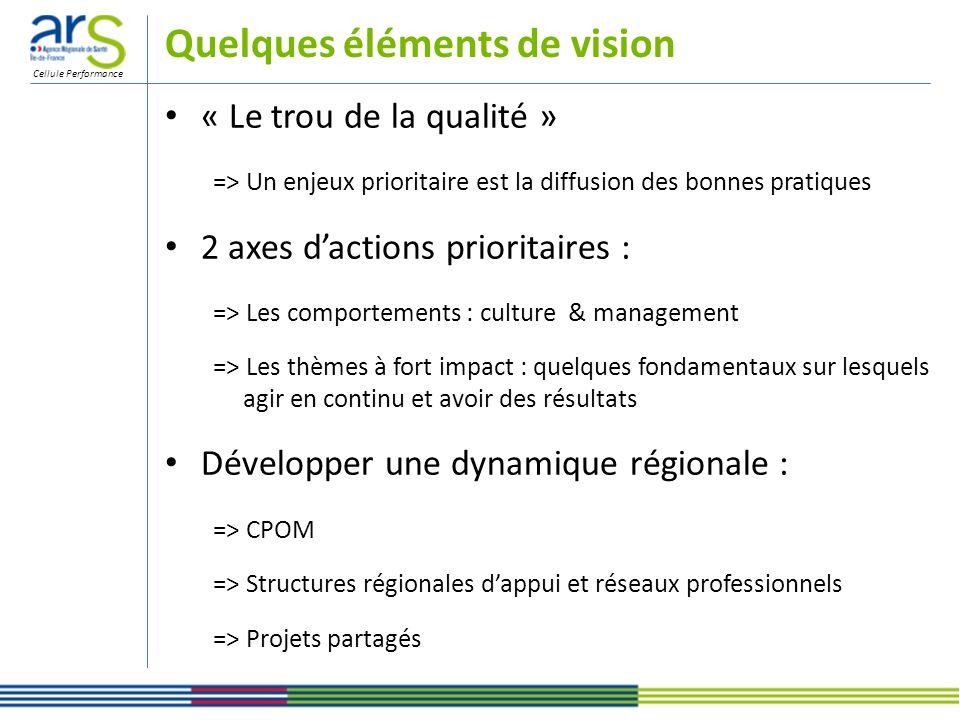 Cellule Performance Quelques éléments de vision « Le trou de la qualité » => Un enjeux prioritaire est la diffusion des bonnes pratiques 2 axes dactio