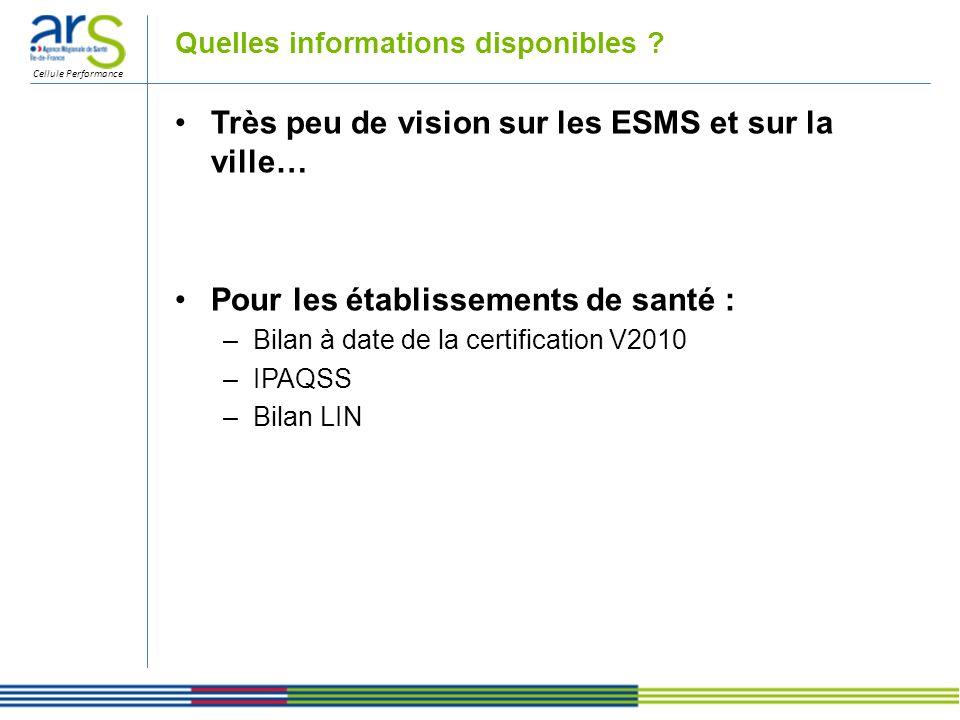 Cellule Performance Quelles informations disponibles ? Très peu de vision sur les ESMS et sur la ville… Pour les établissements de santé : –Bilan à da