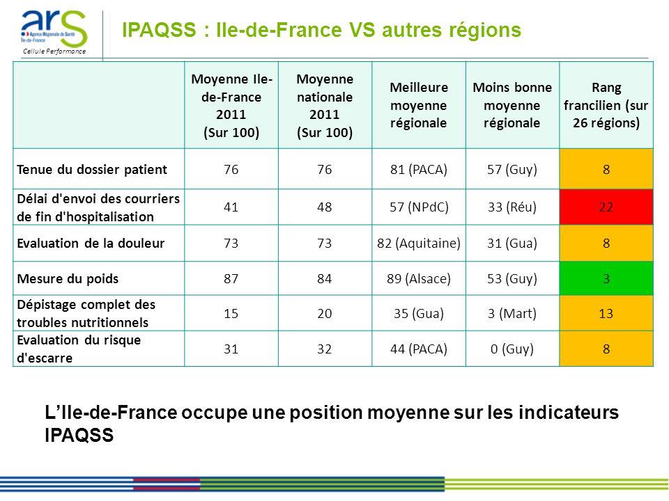 Cellule Performance IPAQSS : Ile-de-France VS autres régions LIle-de-France occupe une position moyenne sur les indicateurs IPAQSS Moyenne Ile- de-Fra