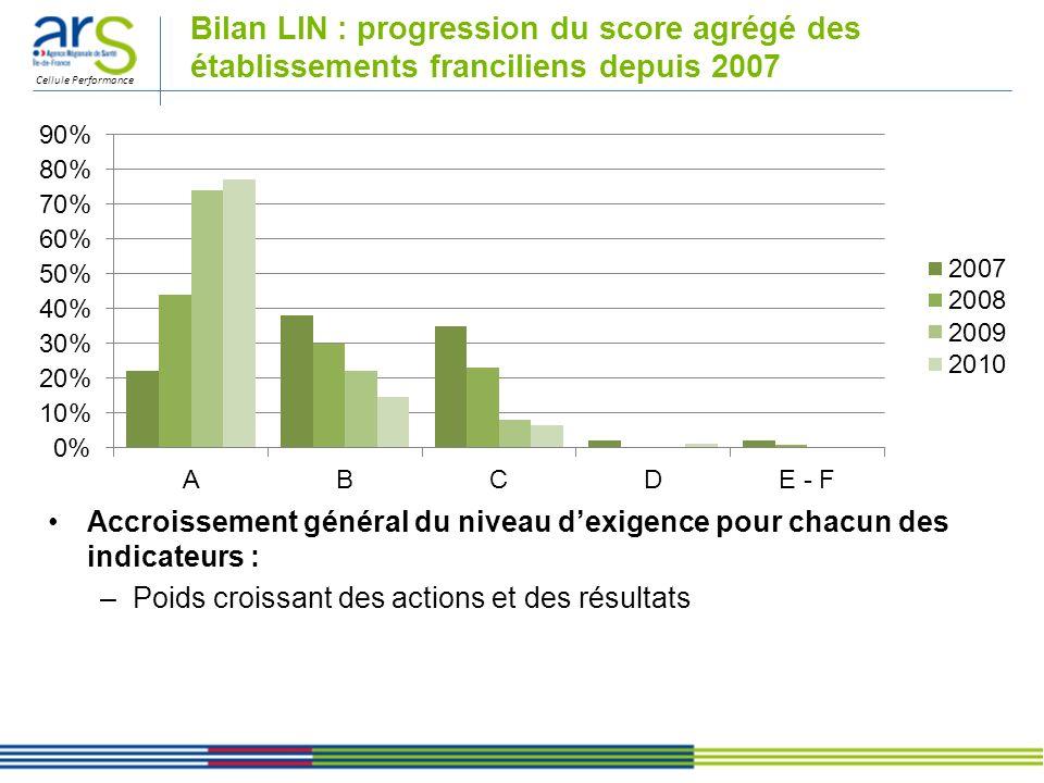 Cellule Performance Bilan LIN : progression du score agrégé des établissements franciliens depuis 2007 Accroissement général du niveau dexigence pour