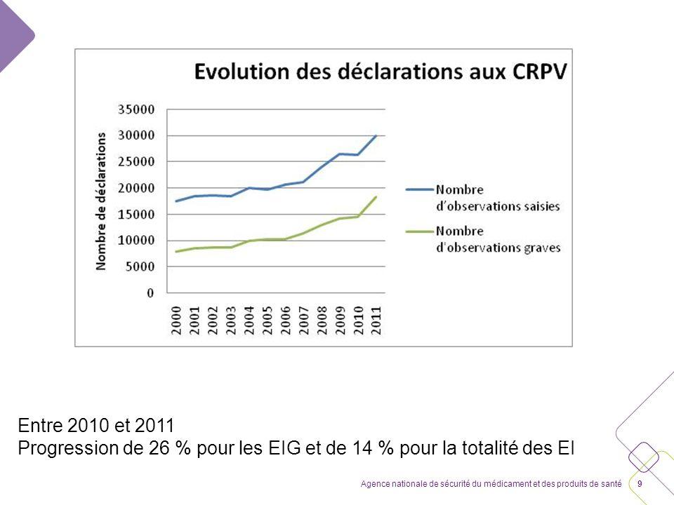 9Agence nationale de sécurité du médicament et des produits de santé Entre 2010 et 2011 Progression de 26 % pour les EIG et de 14 % pour la totalité des EI
