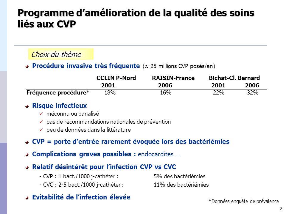 3 Programme damélioration de la qualité des soins liés aux CVP Hôpital universitaire de 950 lits aigus Entre 1996 et 1999 : évaluation du risque et des pratiques Programme dévaluation à Bichat-Cl.