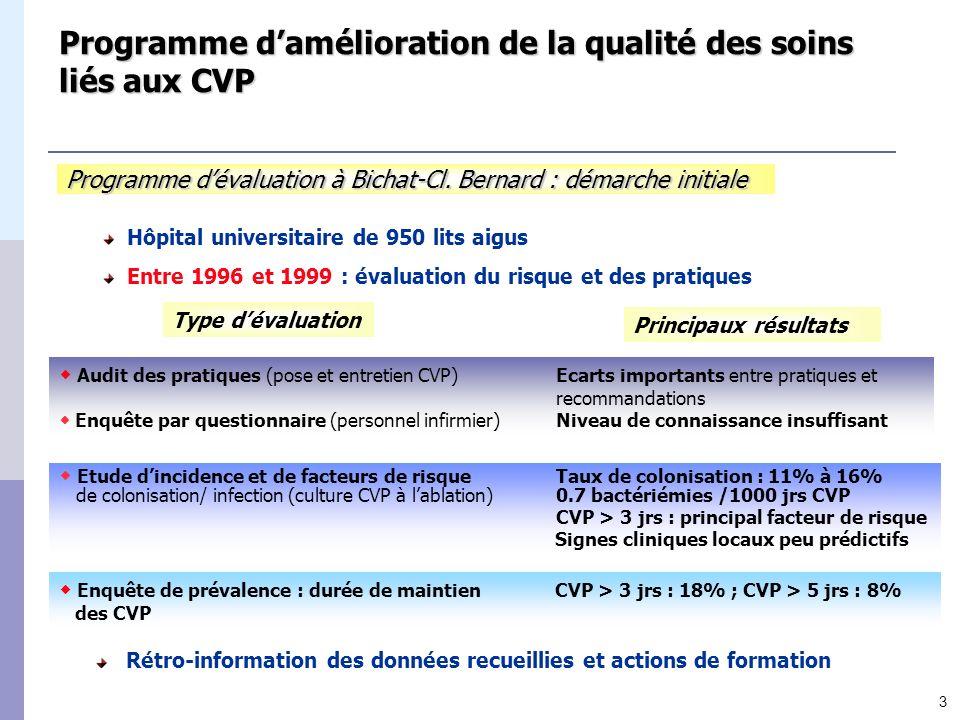 3 Programme damélioration de la qualité des soins liés aux CVP Hôpital universitaire de 950 lits aigus Entre 1996 et 1999 : évaluation du risque et de