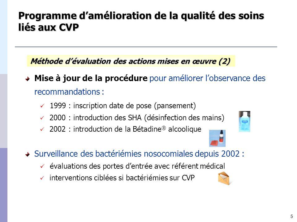 5 Programme damélioration de la qualité des soins liés aux CVP Mise à jour de la procédure pour améliorer lobservance des recommandations : 1999 : ins
