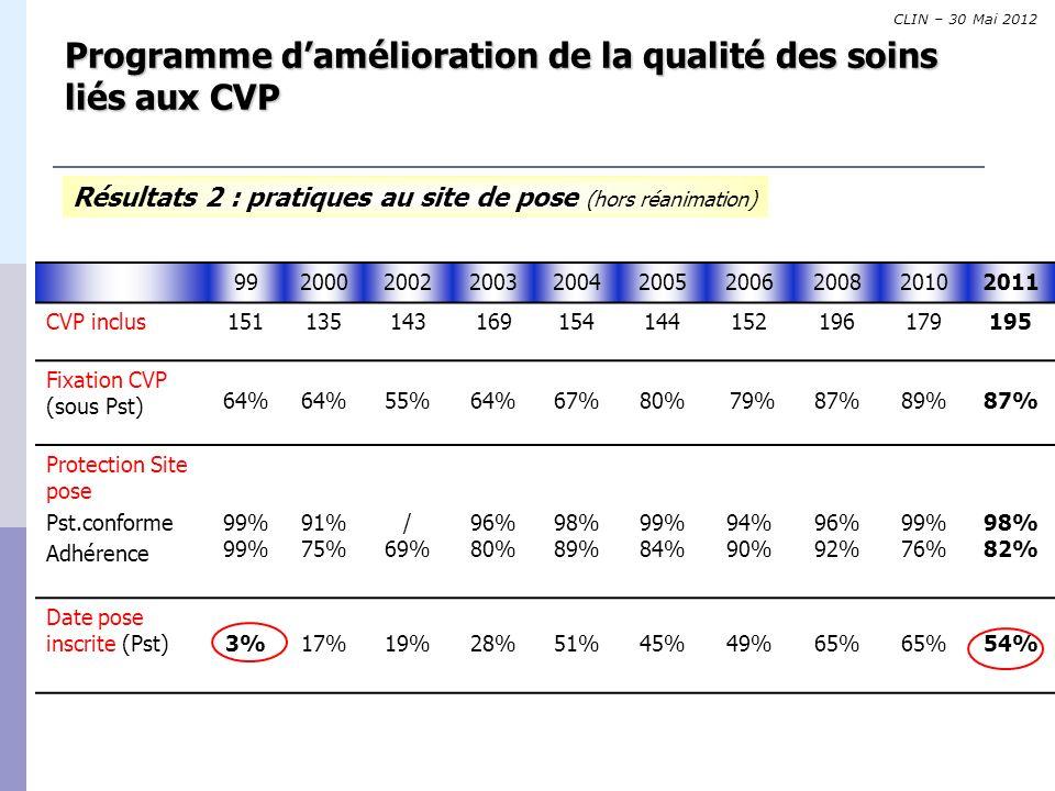 8 Programme damélioration de la qualité des soins liés aux CVP Résultats 3 : pratiques déclarées à la pose 2004 (126 pers.) 2005 (89 pers.) 2006 (111 pers.) 2008 (137 pers.) 2011 (75 pers.) Antisepsie cutanée Alcool Bétadine alcoolique Bétadine dermique Hibitane champ Autre 13.4% 64.0% 18.0% 4.0% 7.8% 74.0% 13.5% 3.3% 9.0% 68.4% 18.0% 1.8% 3.1% 82.8% 11.7% 0.8% 1.6% 6.7% 86.7% 1.3% / 5.3% Détersion cutanée Jamais Parfois Toujours 38.2% 24.7% 36.0% 36.0% 28.0% 36.0% 26.7% 20.3% 53.0% CLIN – 30 Mai 2012