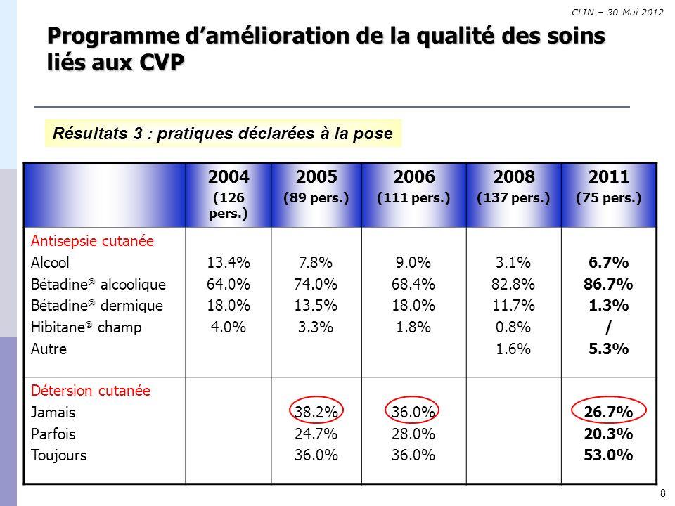 8 Programme damélioration de la qualité des soins liés aux CVP Résultats 3 : pratiques déclarées à la pose 2004 (126 pers.) 2005 (89 pers.) 2006 (111