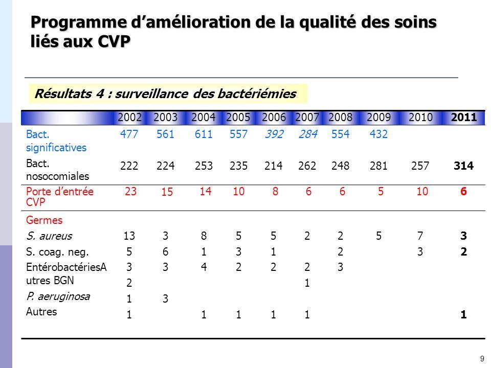 9 Programme damélioration de la qualité des soins liés aux CVP Résultats 4 : surveillance des bactériémies 2002200320042005200620072008200920102011 Ba