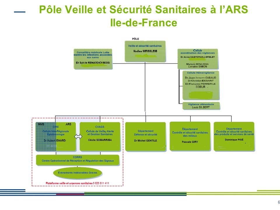 6 Pôle Veille et Sécurité Sanitaires à lARS Ile-de-France