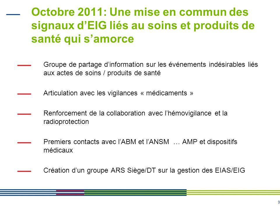 9 Octobre 2011: Une mise en commun des signaux dEIG liés au soins et produits de santé qui samorce Groupe de partage dinformation sur les événements i