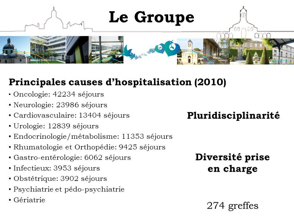 Le Groupe Principales causes dhospitalisation (2010) Oncologie: 42234 séjours Neurologie: 23986 séjours Cardiovasculaire: 13404 séjours Urologie: 1283