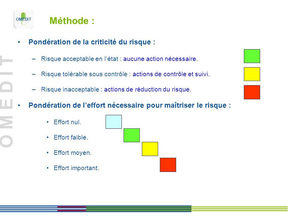 O M E D I T Méthode : Pondération de la criticité du risque : –Risque acceptable en létat : aucune action nécessaire. –Risque tolérable sous contrôle