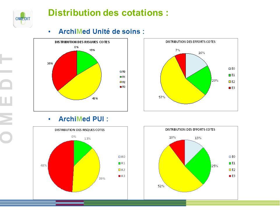 O M E D I T Distribution des cotations : ArchiMed Unité de soins : ArchiMed PUI :
