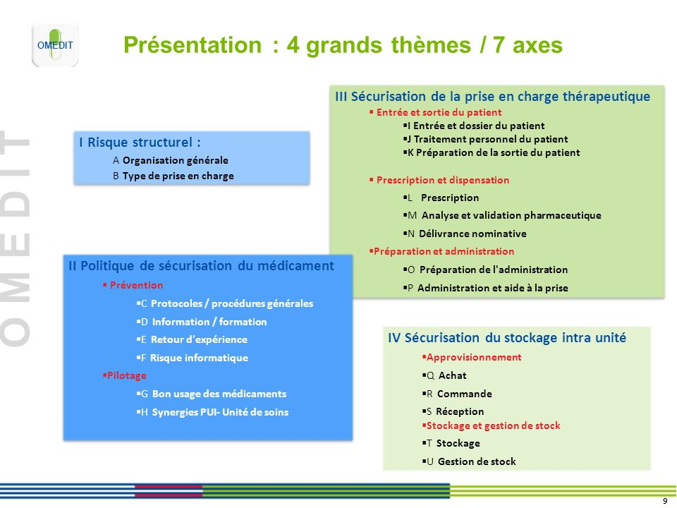O M E D I T Présentation : 4 grands thèmes / 7 axes I Risque structurel : A Organisation générale B Type de prise en charge I Risque structurel : A Or