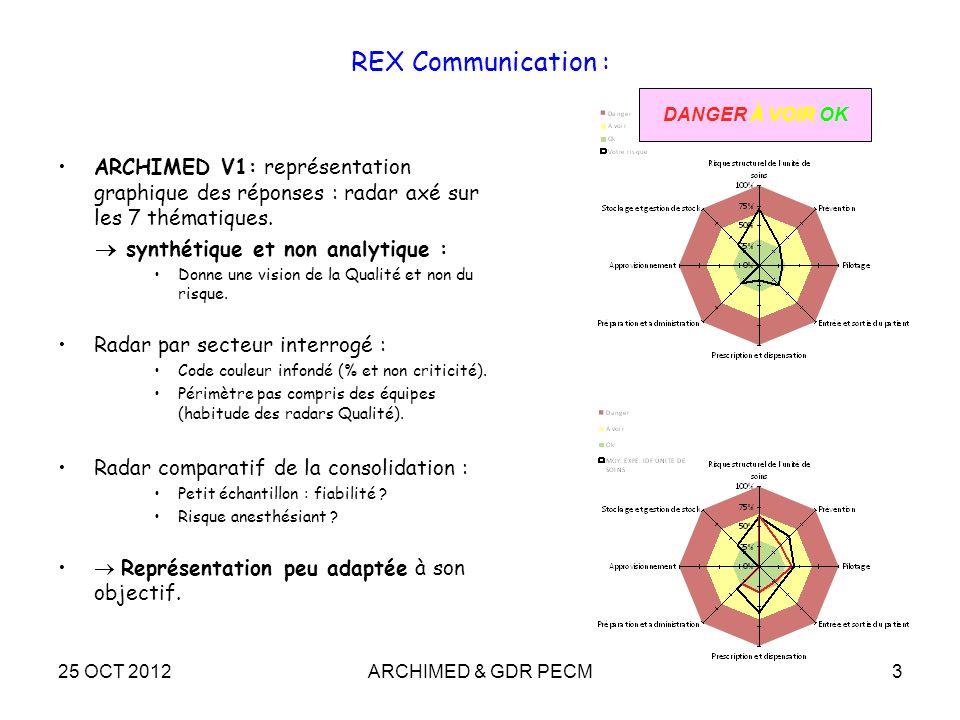 25 OCT 2012ARCHIMED & GDR PECM3 REX Communication : ARCHIMED V1: représentation graphique des réponses : radar axé sur les 7 thématiques. synthétique