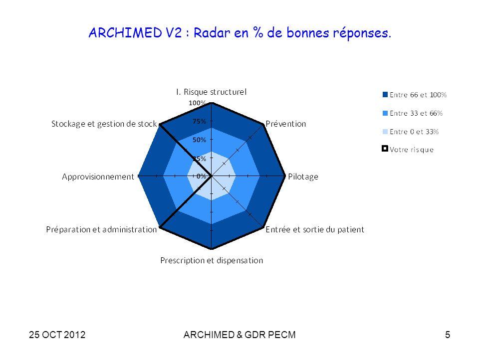 25 OCT 2012ARCHIMED & GDR PECM5 ARCHIMED V2 : Radar en % de bonnes réponses.