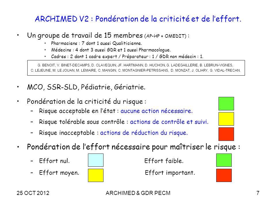 25 OCT 2012ARCHIMED & GDR PECM7 ARCHIMED V2 : Pondération de la criticité et de leffort. Un groupe de travail de 15 membres (AP-HP + OMEDIT) : Pharmac