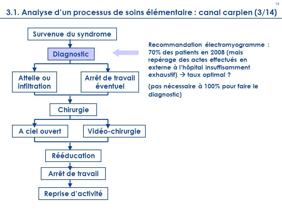 Diagnostic 14 Survenue du syndrome Chirurgie A ciel ouvertVidéo-chirurgie Rééducation Arrêt de travail Reprise dactivité Attelle ou infiltration Arrêt