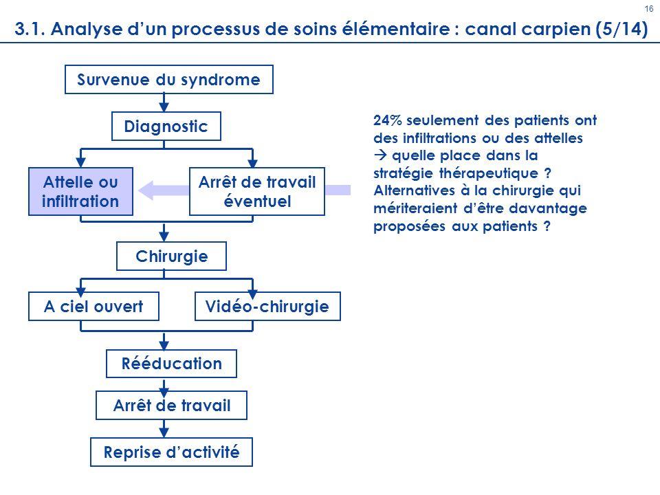 Diagnostic 16 Survenue du syndrome Chirurgie A ciel ouvertVidéo-chirurgie Rééducation Arrêt de travail Reprise dactivité Attelle ou infiltration 24% s