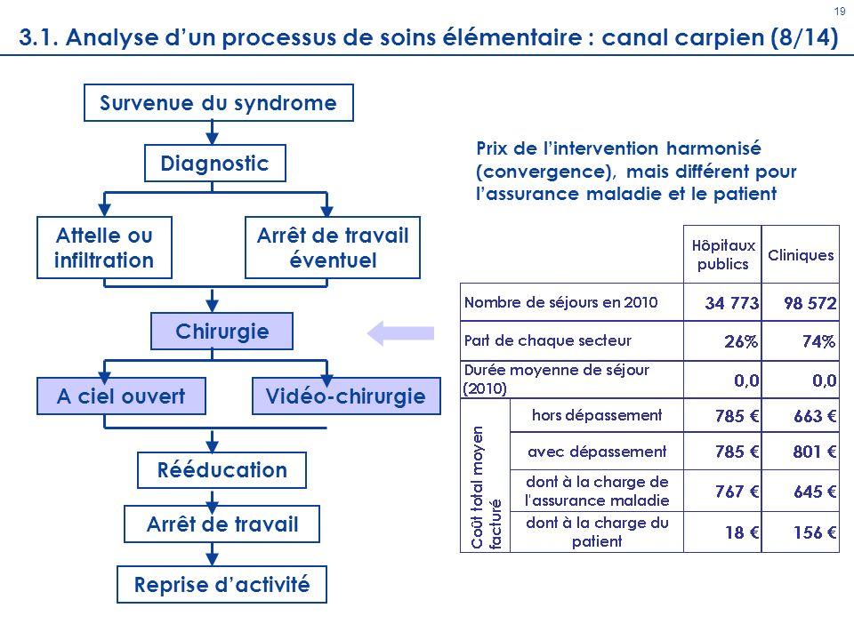 Diagnostic 19 Survenue du syndrome Chirurgie A ciel ouvertVidéo-chirurgie Rééducation Arrêt de travail Reprise dactivité Attelle ou infiltration Prix