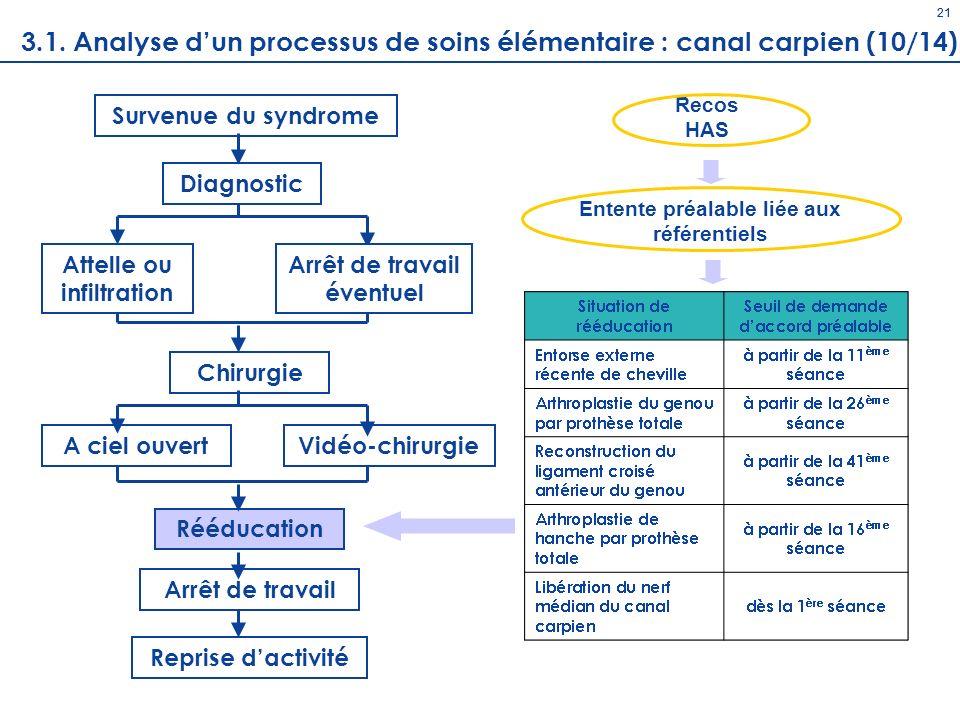 Diagnostic 21 Survenue du syndrome Chirurgie A ciel ouvertVidéo-chirurgie Rééducation Arrêt de travail Reprise dactivité Attelle ou infiltration Arrêt