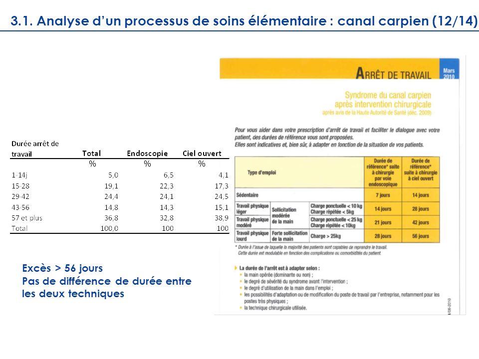 Excès > 56 jours Pas de différence de durée entre les deux techniques 3.1. Analyse dun processus de soins élémentaire : canal carpien (12/14)
