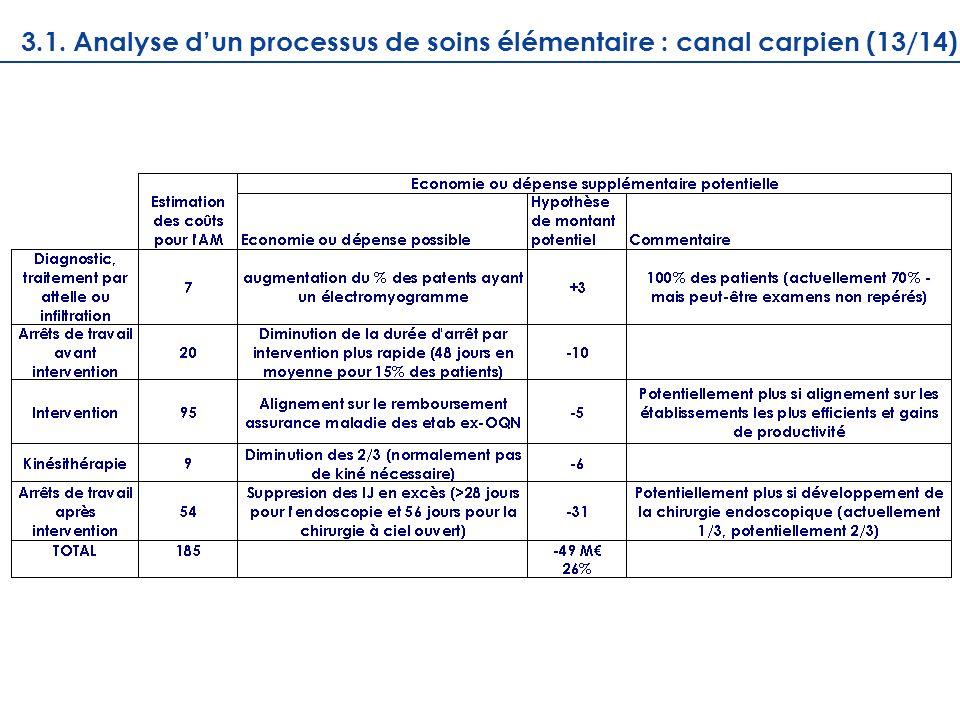 Récapitulatif des gains de qualité et defficience potentiels 3.1. Analyse dun processus de soins élémentaire : canal carpien (13/14)