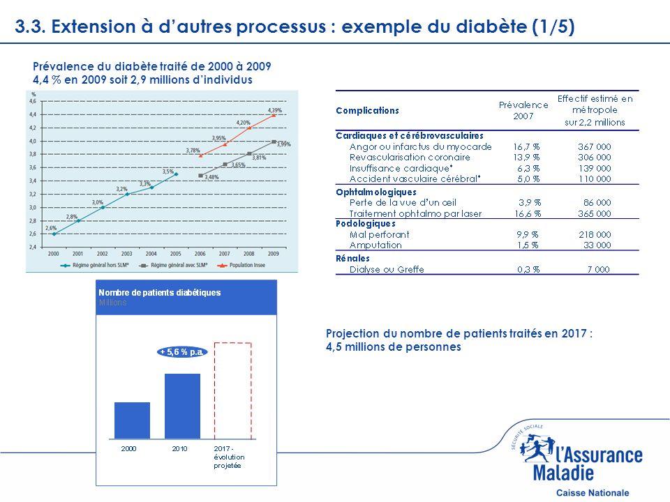 Page courante 3.3. Extension à dautres processus : exemple du diabète (1/5) Prévalence du diabète traité de 2000 à 2009 4,4 % en 2009 soit 2,9 million